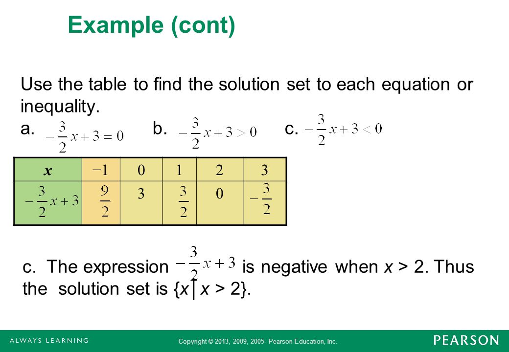 Copyright © 2013, 2009, 2005 Pearson Education, Inc. Example (cont) Use the table to find the solution set to each equation or inequality. a.b.c. x101