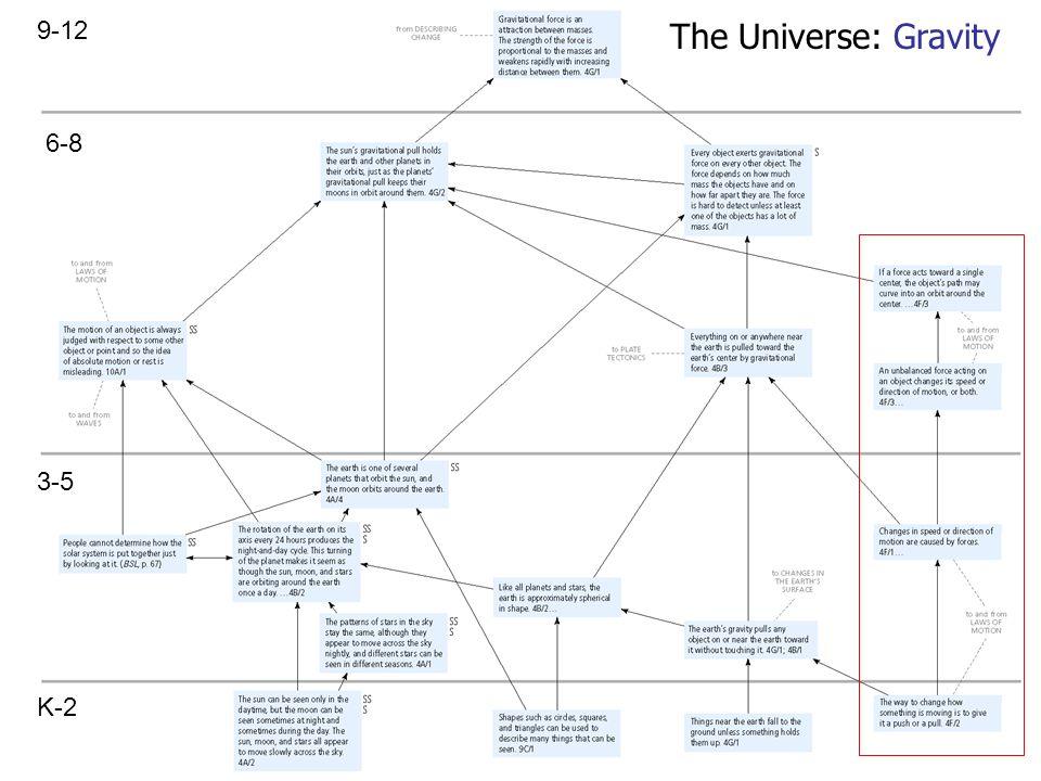 The Universe: Gravity 6-8 3-5 K-2 9-12