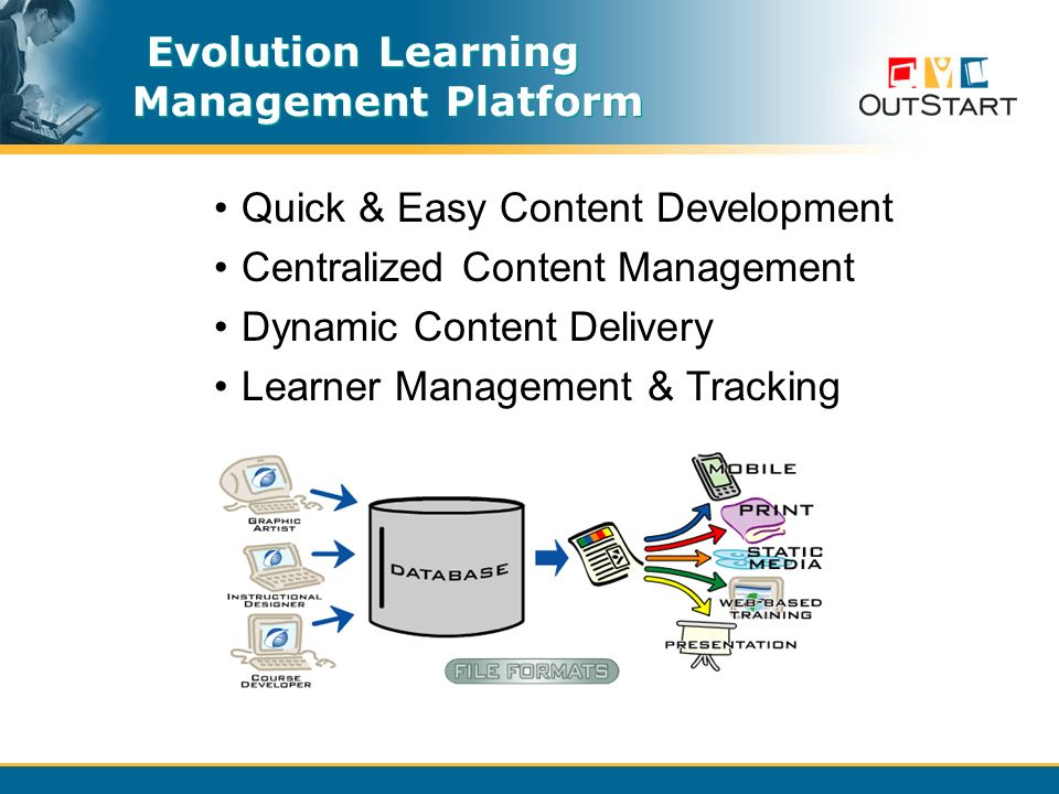 Evolution Learning Management Platform Quick & Easy Content Development Centralized Content Management Dynamic Content Delivery Learner Management & Tracking