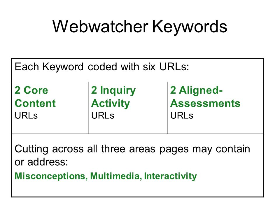 Webwatcher Keywords Each Keyword coded with six URLs: 2 Core Content URLs 2 Inquiry Activity URLs 2 Aligned- Assessments URLs Cutting across all three areas pages may contain or address: Misconceptions, Multimedia, Interactivity