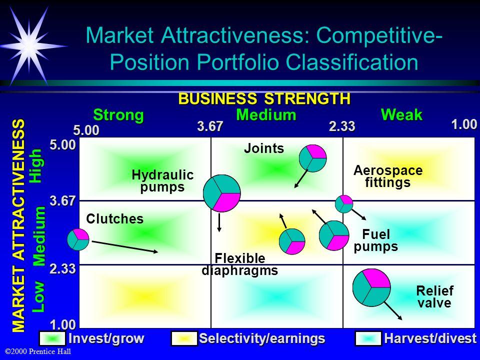 ©2000 Prentice Hall Market Attractiveness: Competitive- Position Portfolio Classification MARKET ATTRACTIVENESS 5.00 3.67 2.33 1.00Low Medium High Rel