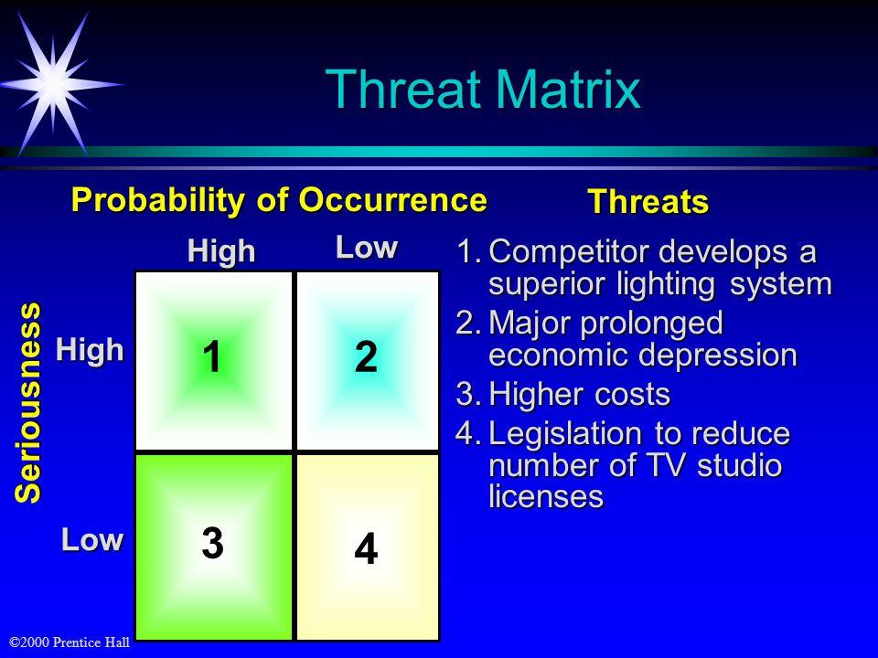 ©2000 Prentice Hall Threat Matrix 1.Competitor develops a superior lighting system 2.Major prolonged economic depression 3.Higher costs 4.Legislation