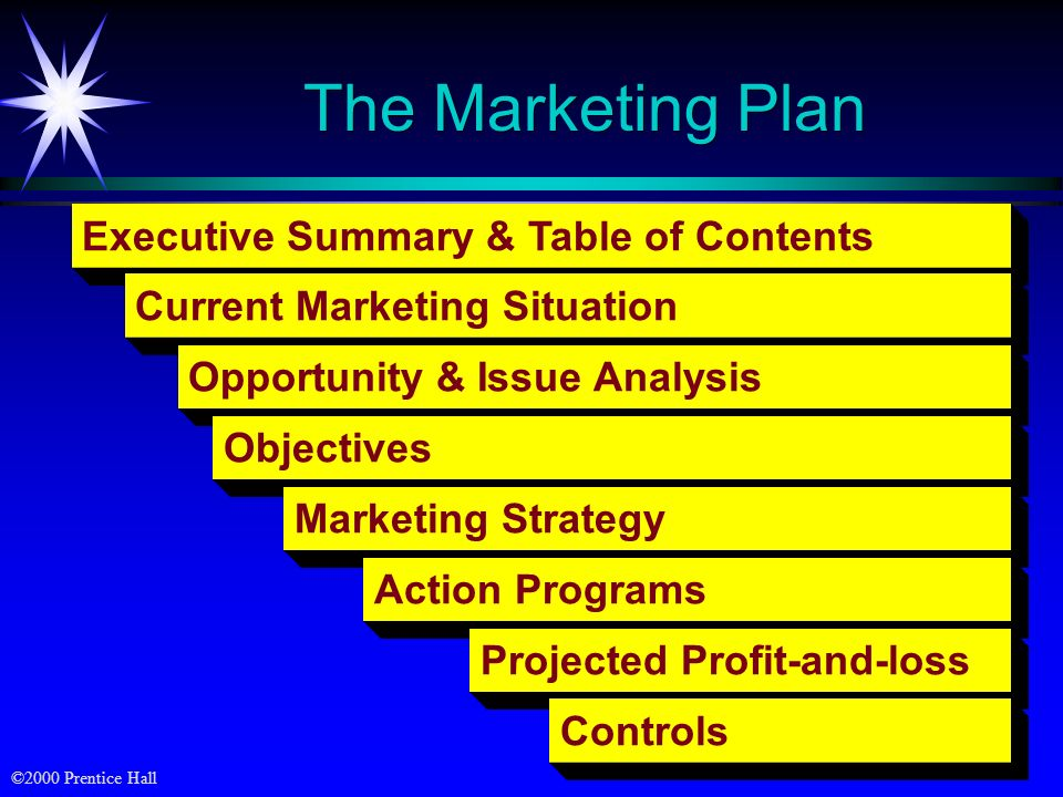 ©2000 Prentice Hall The Marketing Plan Executive Summary & Table of Contents Current Marketing Situation Opportunity & Issue Analysis Objectives Marke