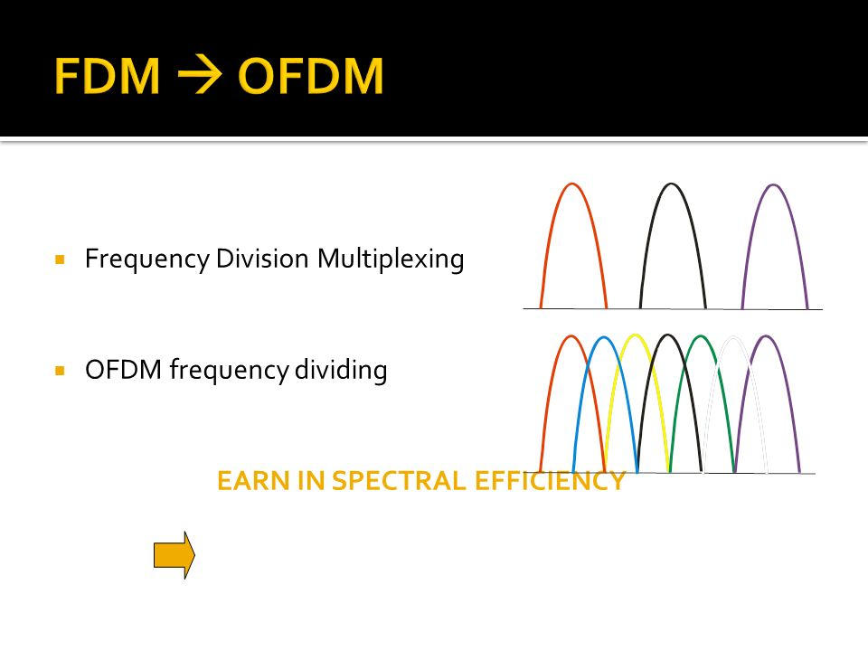 Frequency Division Multiplexing OFDM frequency dividing EARN IN SPECTRAL EFFICIENCY