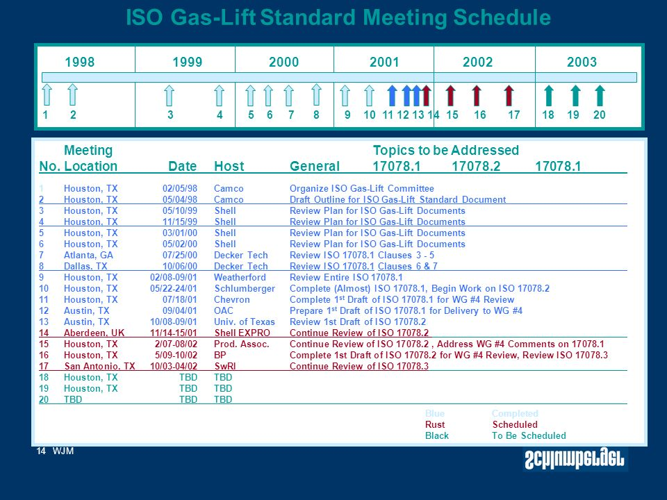 14WJM ISO Gas-Lift Standard Meeting Schedule Time Line 1 2 3 4 5 6 7 8 9 10 11 12 13 14 15 16 17 18 19 20 Meeting Topics to be Addressed No.LocationDateHostGeneral17078.117078.217078.1 1Houston, TX02/05/98CamcoOrganize ISO Gas-Lift Committee 2Houston, TX 05/04/98CamcoDraft Outline for ISO Gas-Lift Standard Document 3Houston, TX 05/10/99Shell Review Plan for ISO Gas-Lift Documents 4Houston, TX 11/15/99Shell Review Plan for ISO Gas-Lift Documents 5Houston, TX 03/01/00ShellReview Plan for ISO Gas-Lift Documents 6Houston, TX 05/02/00ShellReview Plan for ISO Gas-Lift Documents 7Atlanta, GA07/25/00Decker TechReview ISO 17078.1 Clauses 3 - 5 8Dallas, TX10/06/00Decker TechReview ISO 17078.1 Clauses 6 & 7 9Houston, TX 02/08-09/01WeatherfordReview Entire ISO 17078.1 10Houston, TX 05/22-24/01SchlumbergerComplete (Almost) ISO 17078.1, Begin Work on ISO 17078.2 11Houston, TX 07/18/01Chevron Complete 1 st Draft of ISO 17078.1 for WG #4 Review 12Austin, TX09/04/01OACPrepare 1 st Draft of ISO 17078.1 for Delivery to WG #4 13Austin, TX10/08-09/01Univ.