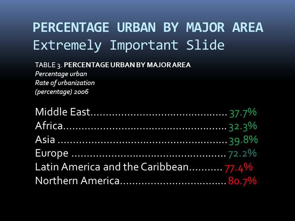PERCENTAGE URBAN BY MAJOR AREA Extremely Important Slide TABLE 3.