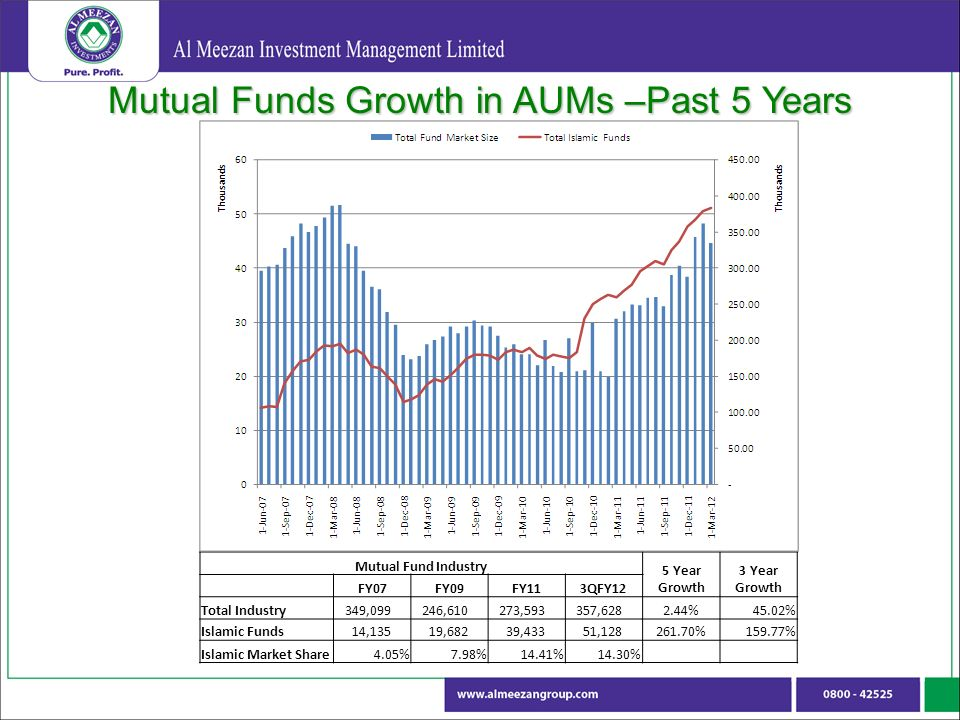 Mutual Funds Growth in AUMs –Past 5 Years Mutual Fund Industry 5 Year Growth 3 Year Growth FY07FY09FY113QFY12 Total Industry 349, , , , %45.02% Islamic Funds 14,135 19,682 39,433 51, %159.77% Islamic Market Share4.05%7.98%14.41%14.30%