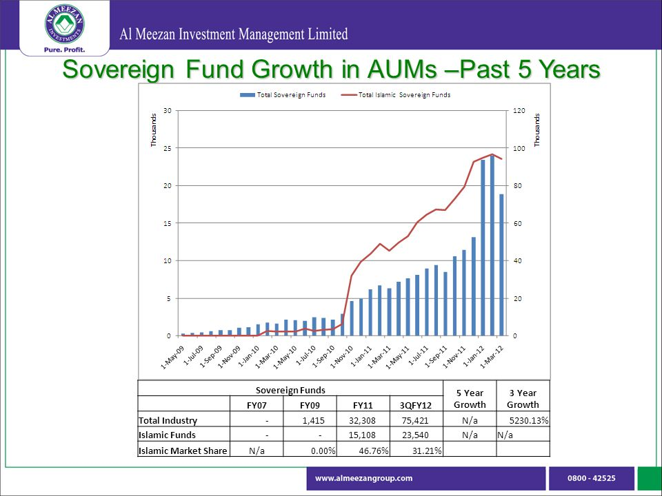 Sovereign Fund Growth in AUMs –Past 5 Years Sovereign Funds 5 Year Growth 3 Year Growth FY07FY09FY113QFY12 Total Industry - 1,415 32,308 75,421N/a % Islamic Funds ,108 23,540N/a Islamic Market ShareN/a0.00%46.76%31.21%