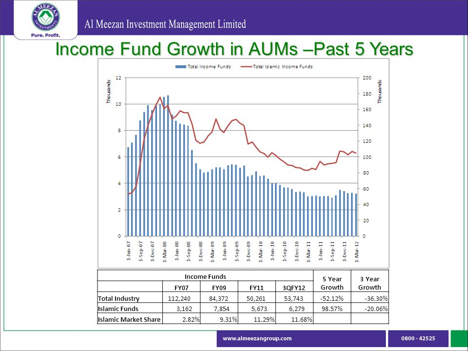 Income Fund Growth in AUMs –Past 5 Years Income Funds 5 Year Growth 3 Year Growth FY07FY09FY113QFY12 Total Industry 112,240 84,372 50,261 53, %-36.30% Islamic Funds 3,162 7,854 5,673 6, %-20.06% Islamic Market Share2.82%9.31%11.29%11.68%