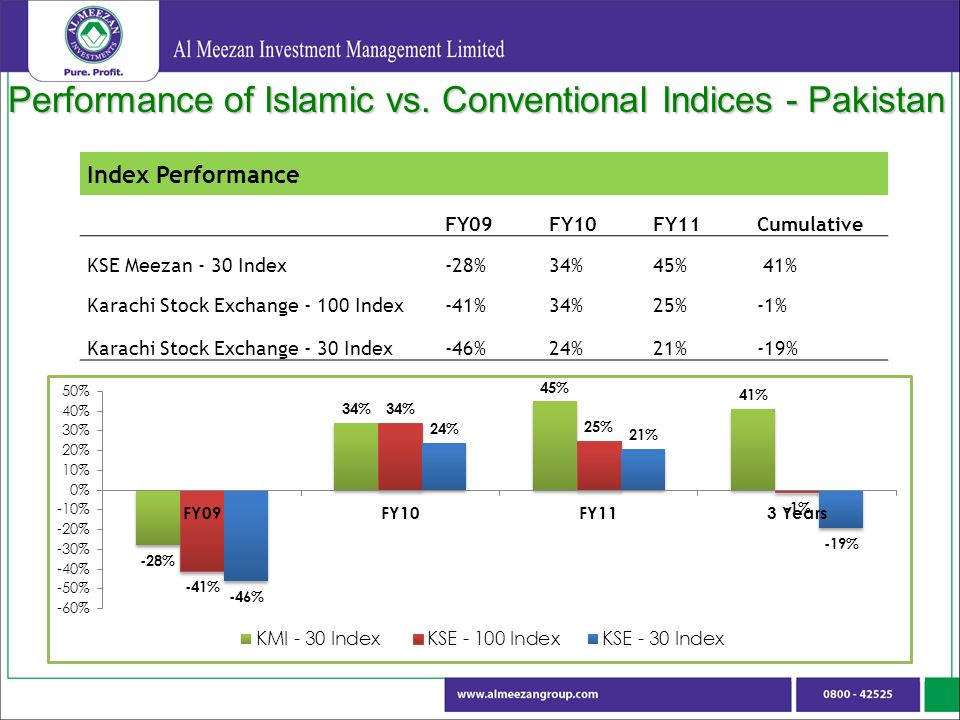 Performance of Islamic vs.