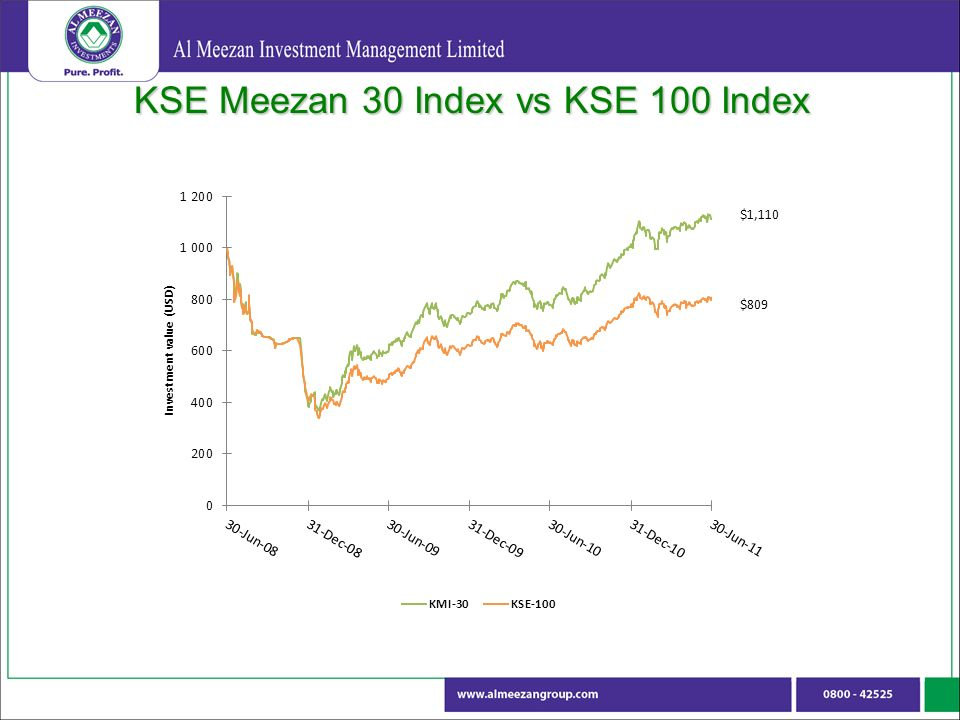 KSE Meezan 30 Index vs KSE 100 Index