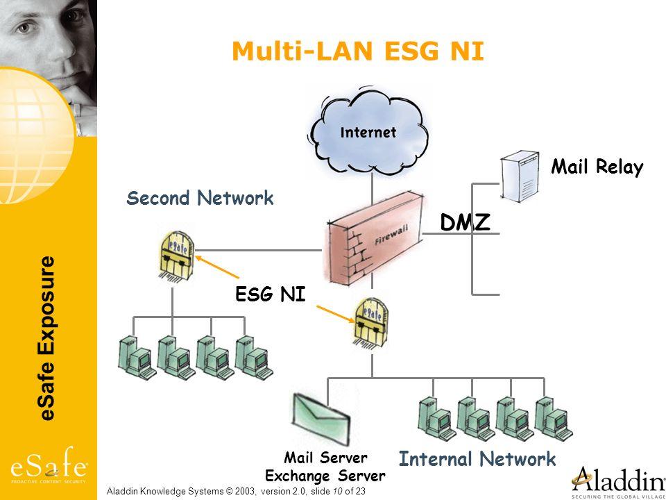 eSafe Exposure Aladdin Knowledge Systems © 2003, version 2.0, slide 10 of 23 Multi-LAN ESG NI Mail Relay Mail Server Exchange Server DMZ Internal Netw