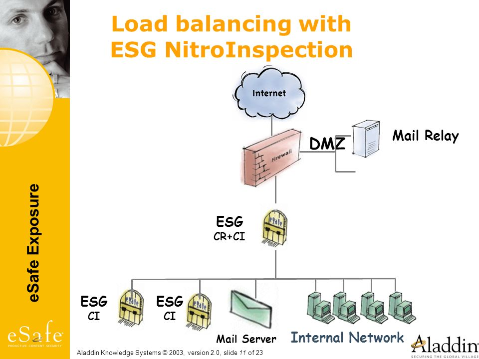 eSafe Exposure Aladdin Knowledge Systems © 2003, version 2.0, slide 11 of 23 Load balancing with ESG NitroInspection Mail Relay Mail Server DMZ Intern