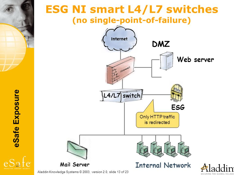eSafe Exposure Aladdin Knowledge Systems © 2003, version 2.0, slide 13 of 23 ESG NI smart L4/L7 switches (no single-point-of-failure) Web server Mail