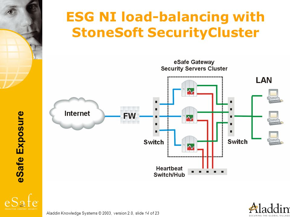 eSafe Exposure Aladdin Knowledge Systems © 2003, version 2.0, slide 14 of 23 ESG NI load-balancing with StoneSoft SecurityCluster