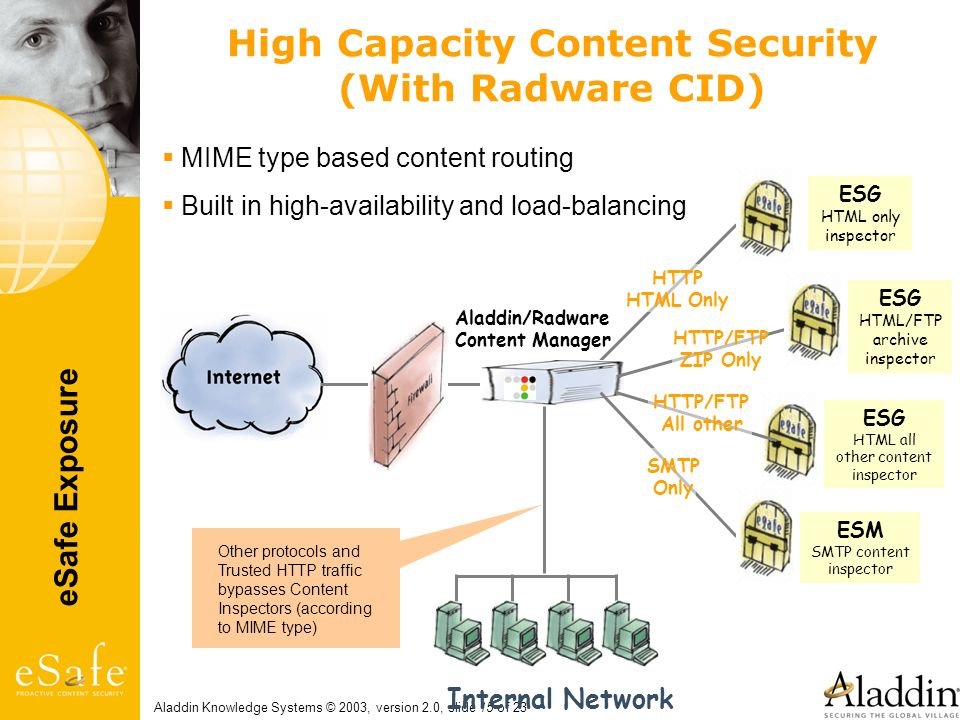 eSafe Exposure Aladdin Knowledge Systems © 2003, version 2.0, slide 15 of 23 High Capacity Content Security (With Radware CID) Internal Network Aladdi