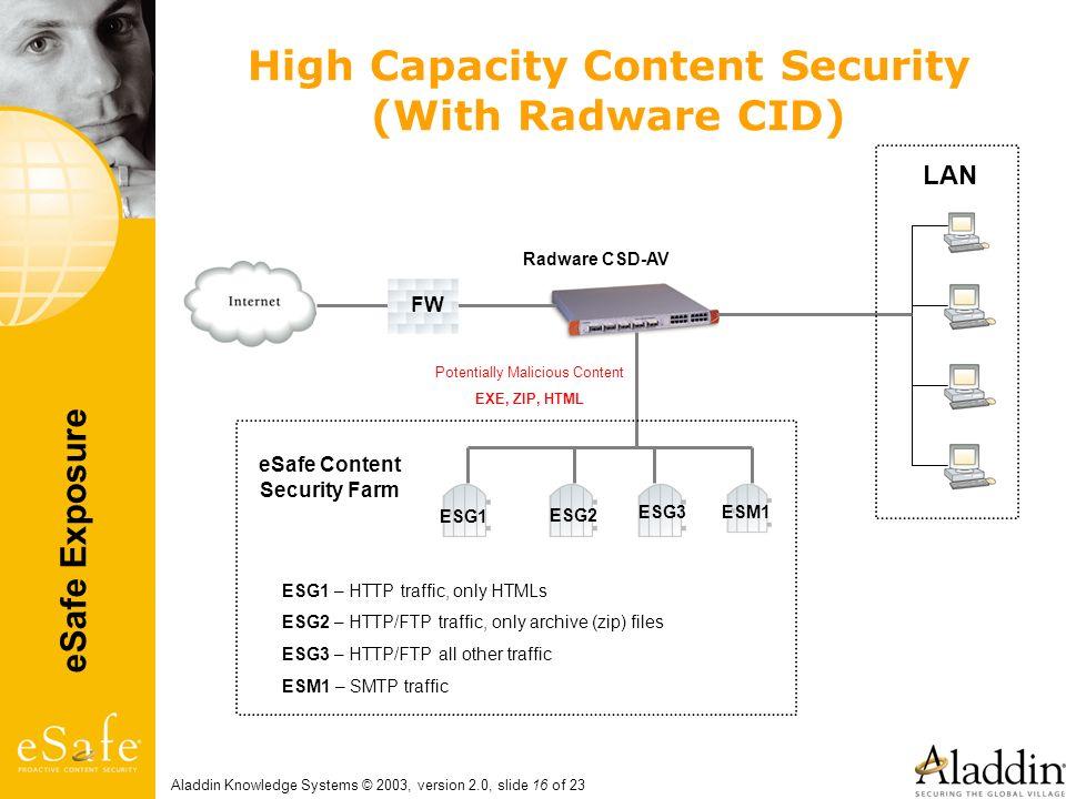 eSafe Exposure Aladdin Knowledge Systems © 2003, version 2.0, slide 16 of 23 LAN eSafe Content Security Farm Radware CSD-AV FW Potentially Malicious C