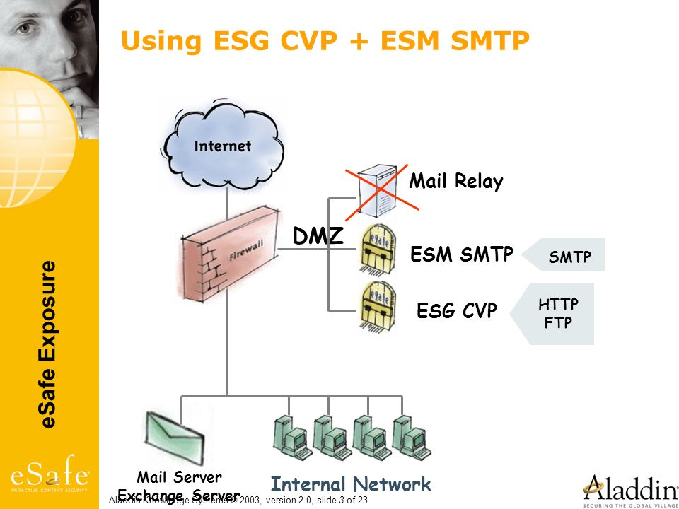 eSafe Exposure Aladdin Knowledge Systems © 2003, version 2.0, slide 3 of 23 Using ESG CVP + ESM SMTP Mail Relay Mail Server Exchange Server DMZ Intern