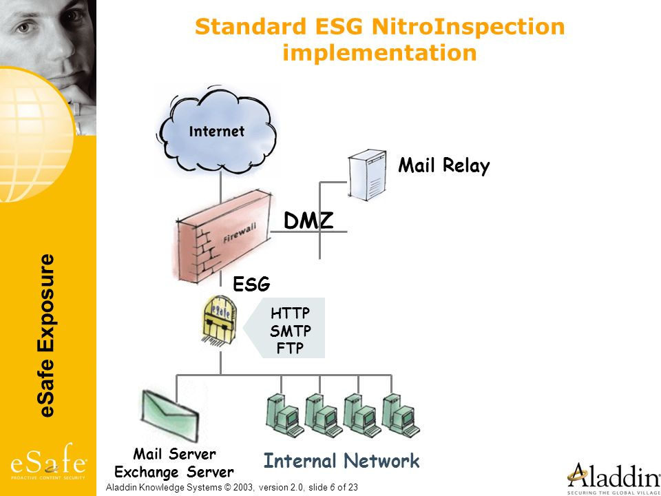 eSafe Exposure Aladdin Knowledge Systems © 2003, version 2.0, slide 6 of 23 Standard ESG NitroInspection implementation Mail Relay Mail Server Exchang