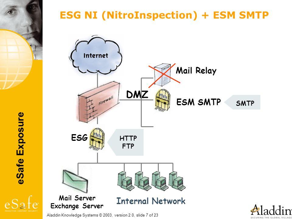 eSafe Exposure Aladdin Knowledge Systems © 2003, version 2.0, slide 7 of 23 ESG NI (NitroInspection) + ESM SMTP Mail Relay Mail Server Exchange Server