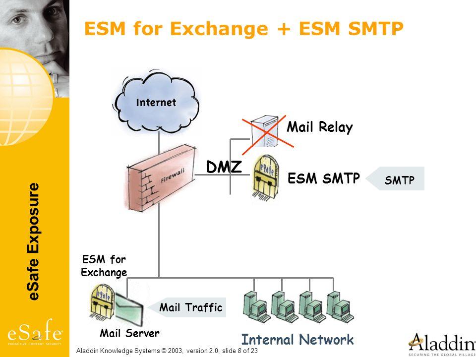 eSafe Exposure Aladdin Knowledge Systems © 2003, version 2.0, slide 8 of 23 ESM for Exchange + ESM SMTP Mail Relay Mail Server DMZ Internal Network ES