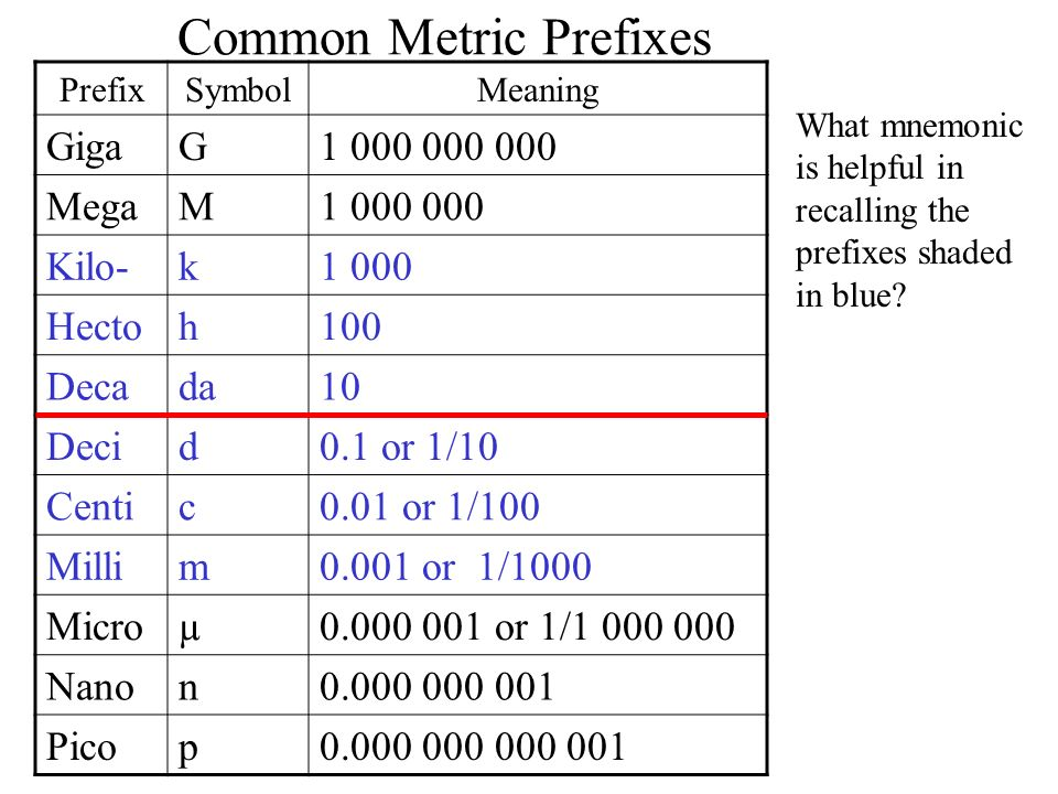 Common Metric Prefixes PrefixSymbolMeaning GigaG1 000 000 000 MegaM1 000 000 Kilo-k1 000 Hectoh100 Decada10 Decid0.1 or 1/10 Centic0.01 or 1/100 Milli