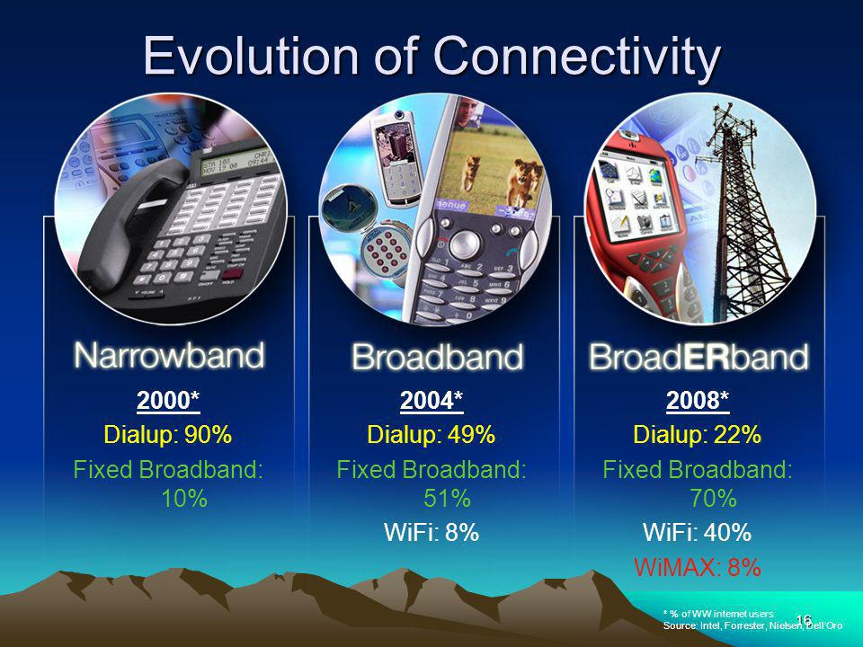 16 Evolution of Connectivity 2000* Dialup: 90% Fixed Broadband: 10% 2004* Dialup: 49% Fixed Broadband: 51% WiFi: 8% 2008* Dialup: 22% Fixed Broadband: 70% WiFi: 40% WiMAX: 8% * % of WW internet users Source: Intel, Forrester, Nielsen, DellOro