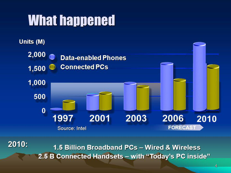 4 What happened Source: Intel FORECAST Data-enabled Phones Connected PCs Units (M) Billion Broadband PCs – Wired & Wireless 2.5 B Connected Handsets – with Todays PC inside 2010: