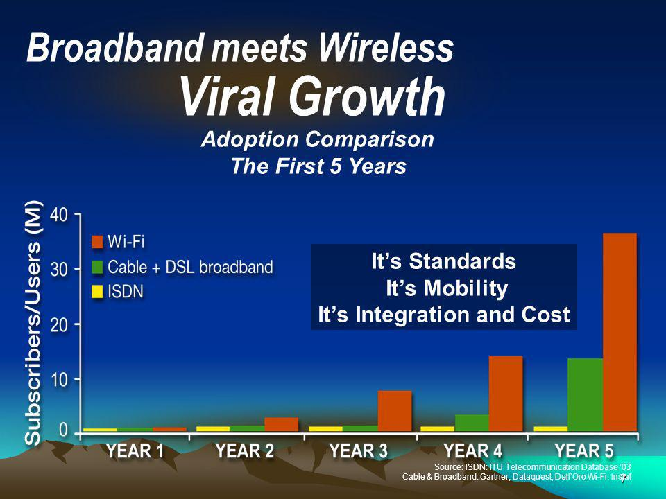 7 Source: ISDN: ITU Telecommunication Database 03 Cable & Broadband: Gartner, Dataquest, DellOro Wi-Fi: Instat Adoption Comparison The First 5 Years Broadband meets Wireless Viral Growth Its Standards Its Mobility Its Integration and Cost