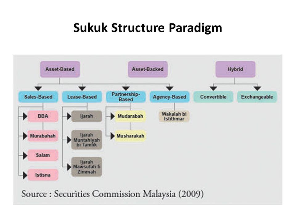 Sukuk Structure Paradigm