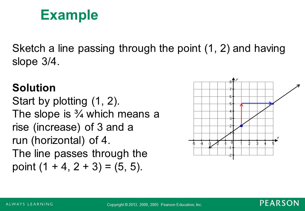 Copyright © 2013, 2009, 2005 Pearson Education, Inc. Example Sketch a line passing through the point (1, 2) and having slope 3/4. Solution Start by pl