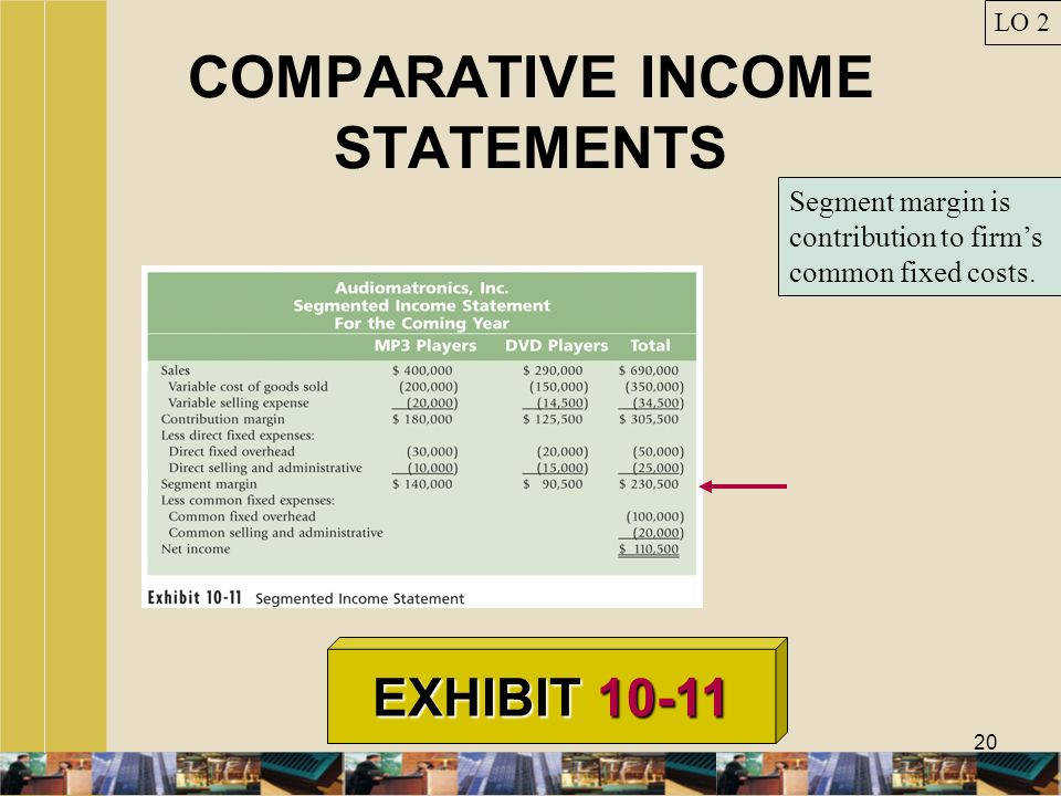 20 COMPARATIVE INCOME STATEMENTS LO 2 EXHIBIT 10-11 Segment margin is contribution to firms common fixed costs.
