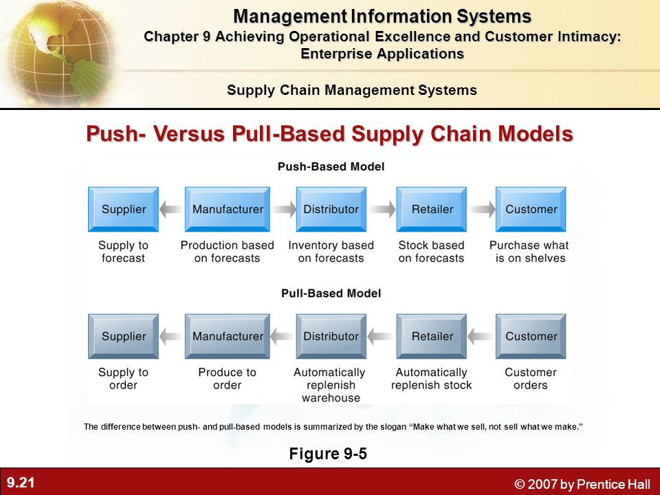 9.21 © 2007 by Prentice Hall Push- Versus Pull-Based Supply Chain Models Figure 9-5 The difference between push- and pull-based models is summarized by the slogan Make what we sell, not sell what we make.