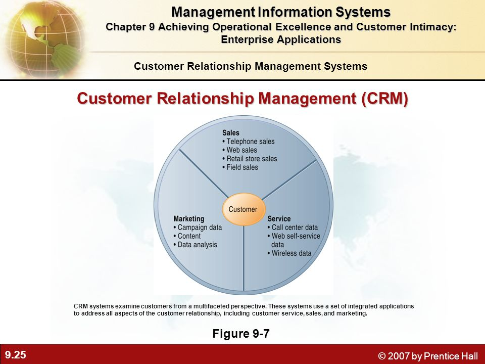 9.25 © 2007 by Prentice Hall Customer Relationship Management (CRM) Figure 9-7 CRM systems examine customers from a multifaceted perspective.