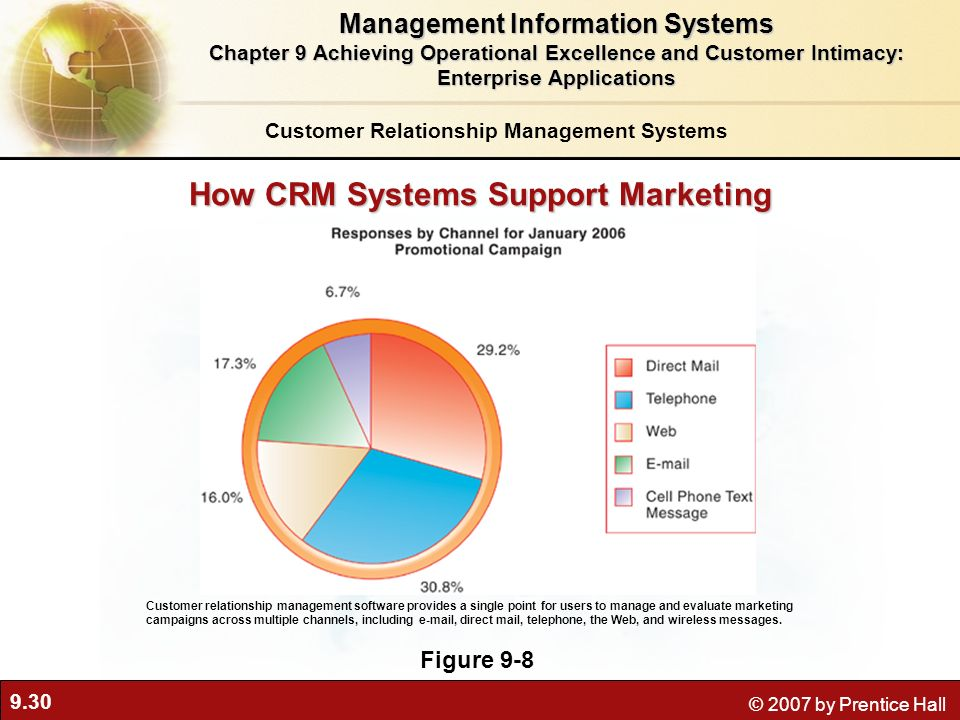 9.30 © 2007 by Prentice Hall How CRM Systems Support Marketing Figure 9-8 Customer relationship management software provides a single point for users to manage and evaluate marketing campaigns across multiple channels, including e-mail, direct mail, telephone, the Web, and wireless messages.