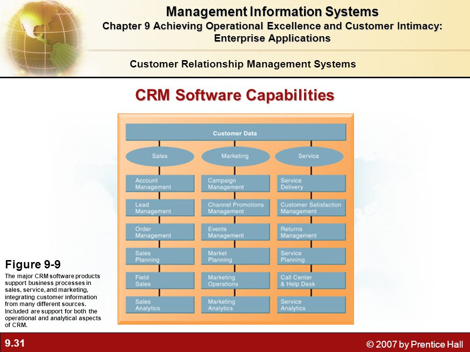 9.31 © 2007 by Prentice Hall CRM Software Capabilities Figure 9-9 The major CRM software products support business processes in sales, service, and marketing, integrating customer information from many different sources.