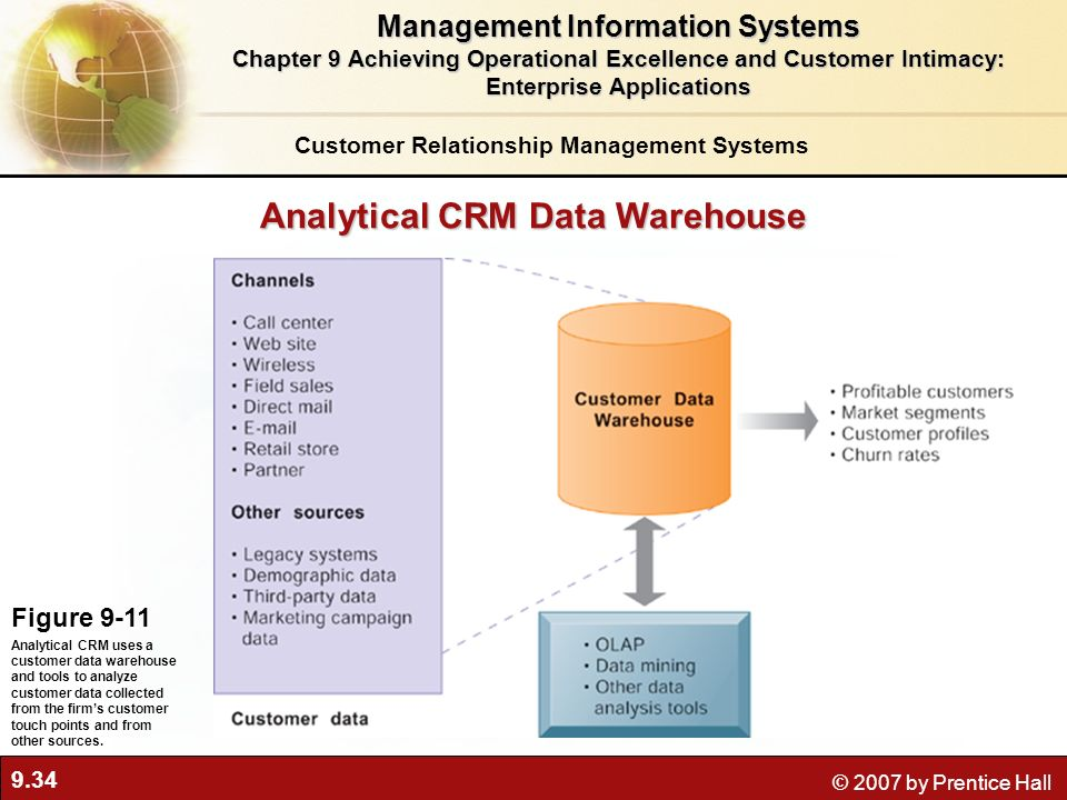 9.34 © 2007 by Prentice Hall Analytical CRM Data Warehouse Figure 9-11 Analytical CRM uses a customer data warehouse and tools to analyze customer data collected from the firms customer touch points and from other sources.