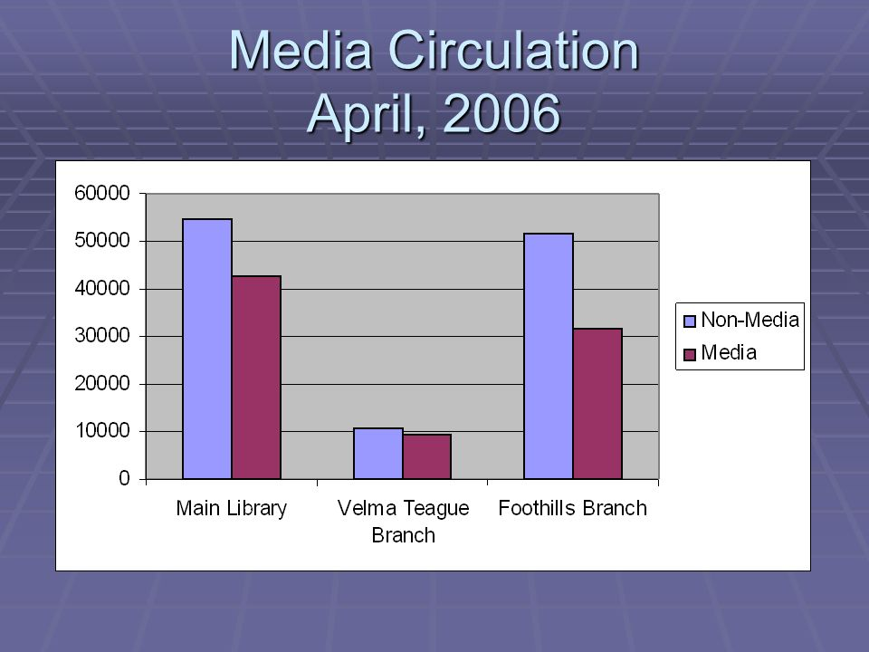 Media Circulation April, 2006