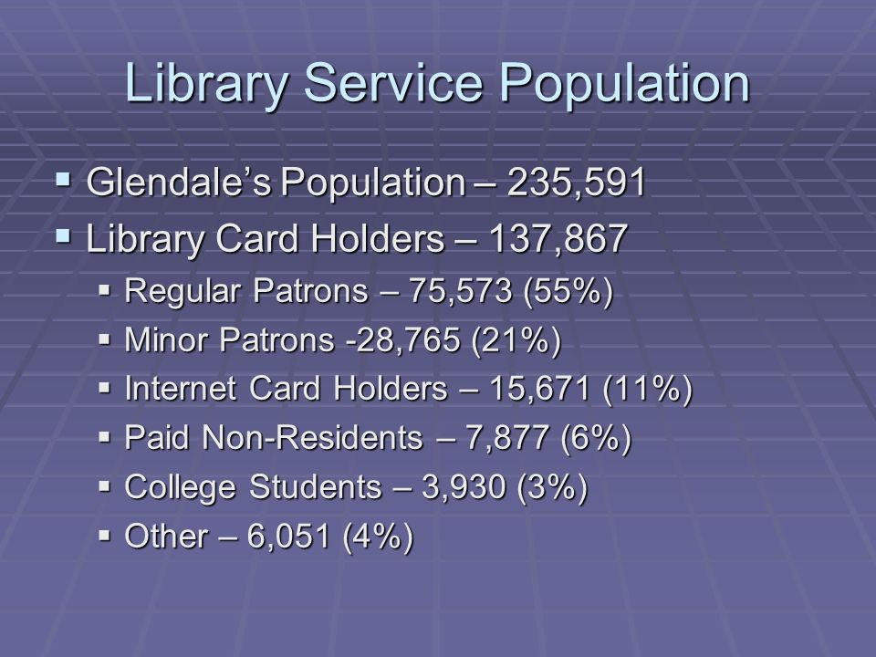 Library Service Population Glendales Population – 235,591 Glendales Population – 235,591 Library Card Holders – 137,867 Library Card Holders – 137,867 Regular Patrons – 75,573 (55%) Regular Patrons – 75,573 (55%) Minor Patrons -28,765 (21%) Minor Patrons -28,765 (21%) Internet Card Holders – 15,671 (11%) Internet Card Holders – 15,671 (11%) Paid Non-Residents – 7,877 (6%) Paid Non-Residents – 7,877 (6%) College Students – 3,930 (3%) College Students – 3,930 (3%) Other – 6,051 (4%) Other – 6,051 (4%)