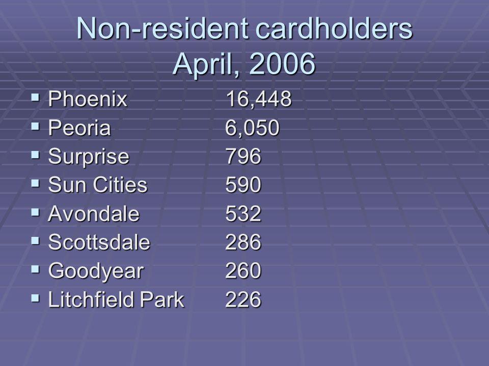 Non-resident cardholders April, 2006 Phoenix16,448 Phoenix16,448 Peoria6,050 Peoria6,050 Surprise796 Surprise796 Sun Cities590 Sun Cities590 Avondale532 Avondale532 Scottsdale286 Scottsdale286 Goodyear260 Goodyear260 Litchfield Park226 Litchfield Park226