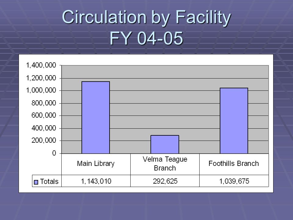 Circulation by Facility FY 04-05