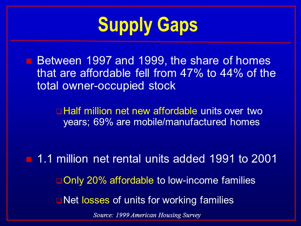 Supply Gaps n Between 1997 and 1999, the share of homes that are affordable fell from 47% to 44% of the total owner-occupied stock Half million net new affordable units over two years; 69% are mobile/manufactured homes n 1.1 million net rental units added 1991 to 2001 Only 20% affordable to low-income families Net losses of units for working families Source: 1999 American Housing Survey