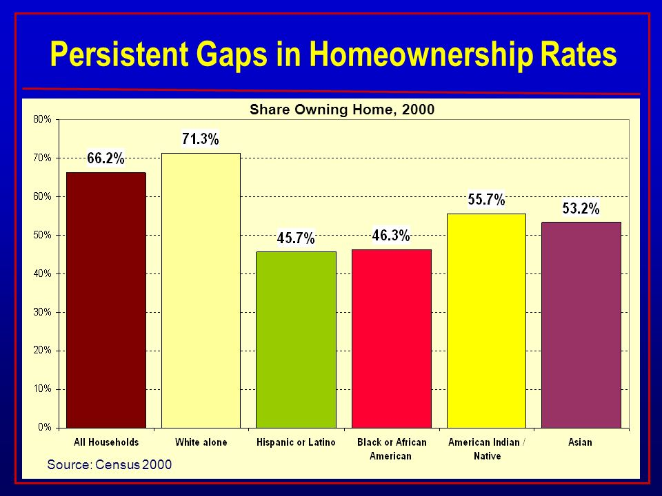 Persistent Gaps in Homeownership Rates Source: Census 2000 Share Owning Home, 2000