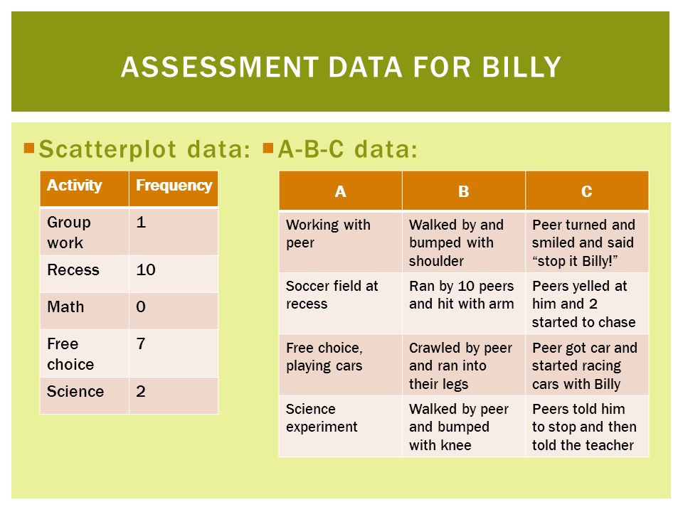 Scatterplot data: A-B-C data: ASSESSMENT DATA FOR BILLY ActivityFrequency Group work 1 Recess10 Math0 Free choice 7 Science2 ABC Working with peer Wal