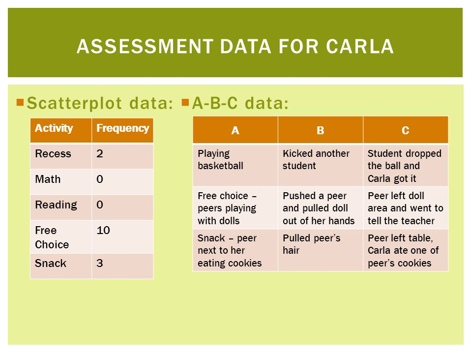 Scatterplot data: A-B-C data: ASSESSMENT DATA FOR CARLA ActivityFrequency Recess2 Math0 Reading0 Free Choice 10 Snack3 ABC Playing basketball Kicked a