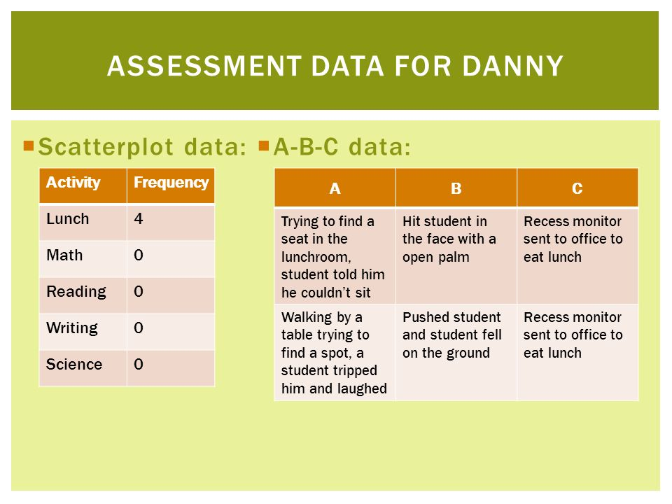 Scatterplot data: A-B-C data: ASSESSMENT DATA FOR DANNY ActivityFrequency Lunch4 Math0 Reading0 Writing0 Science0 ABC Trying to find a seat in the lun