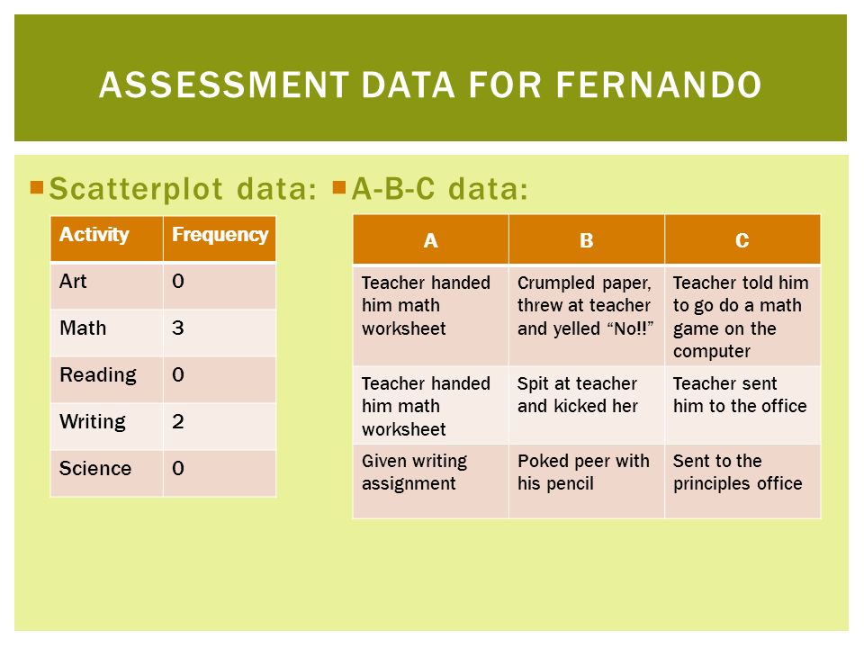 Scatterplot data: A-B-C data: ASSESSMENT DATA FOR FERNANDO ActivityFrequency Art0 Math3 Reading0 Writing2 Science0 ABC Teacher handed him math workshe