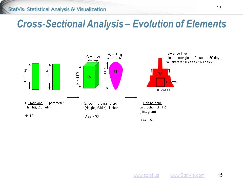 www.zolot.uswww.zolot.us www.StatVis.com 15www.StatVis.com 15 Cross-Sectional Analysis – Evolution of Elements