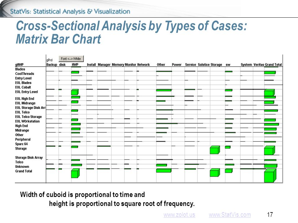 www.zolot.uswww.zolot.us www.StatVis.com 17www.StatVis.com Cross-Sectional Analysis by Types of Cases: Matrix Bar Chart Width of cuboid is proportional to time and height is proportional to square root of frequency.