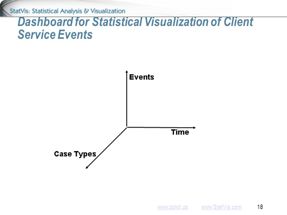 www.zolot.uswww.zolot.us www.StatVis.com 18www.StatVis.com Dashboard for Statistical Visualization of Client Service Events